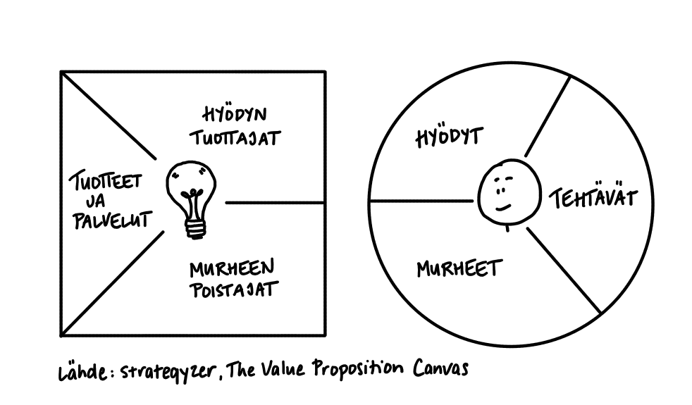 Kuvassa Value proposition canvas